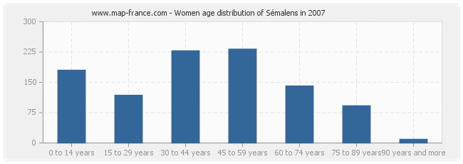 Women age distribution of Sémalens in 2007