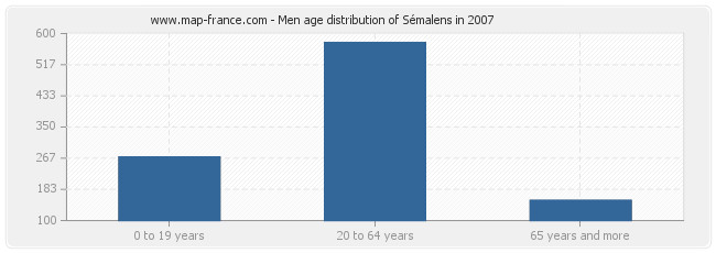 Men age distribution of Sémalens in 2007