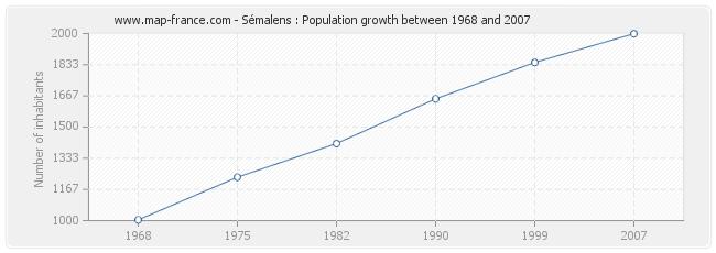 Population Sémalens