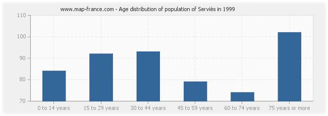 Age distribution of population of Serviès in 1999