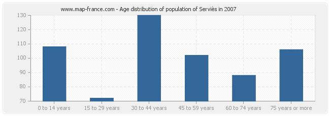 Age distribution of population of Serviès in 2007