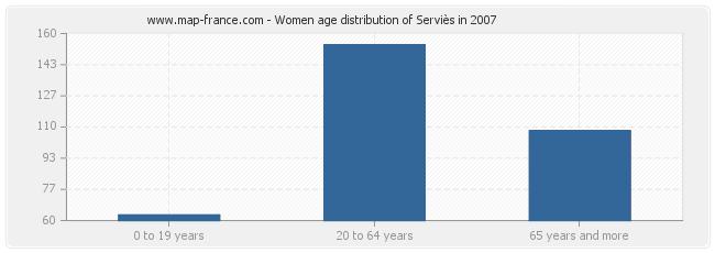 Women age distribution of Serviès in 2007