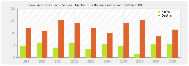 Serviès : Number of births and deaths from 1999 to 2008