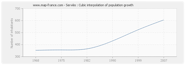 Serviès : Cubic interpolation of population growth