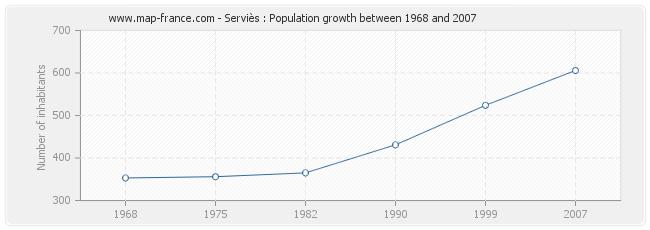 Population Serviès