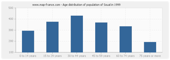 Age distribution of population of Soual in 1999