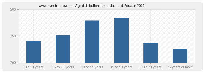 Age distribution of population of Soual in 2007
