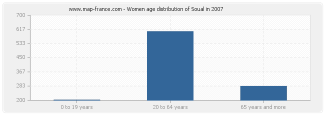 Women age distribution of Soual in 2007