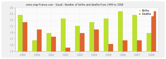 Soual : Number of births and deaths from 1999 to 2008
