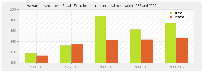 Soual : Evolution of births and deaths between 1968 and 2007