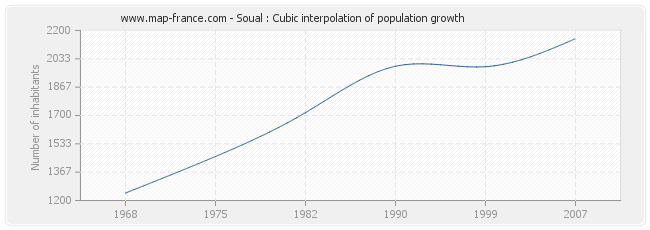 Soual : Cubic interpolation of population growth