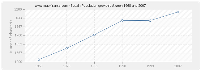 Population Soual