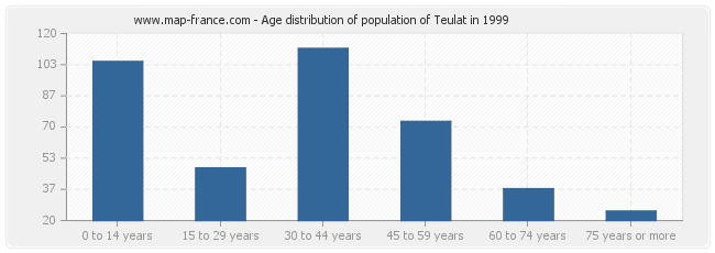 Age distribution of population of Teulat in 1999