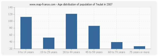 Age distribution of population of Teulat in 2007