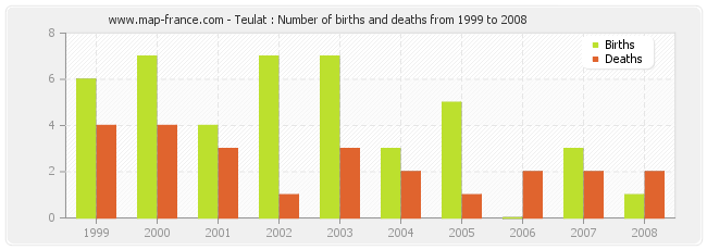 Teulat : Number of births and deaths from 1999 to 2008