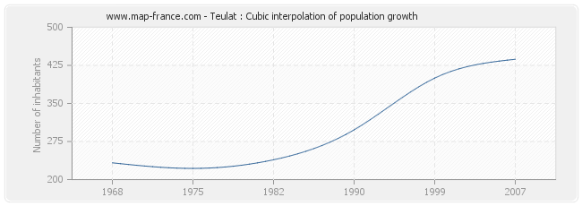 Teulat : Cubic interpolation of population growth