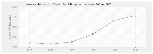 Population Teulat