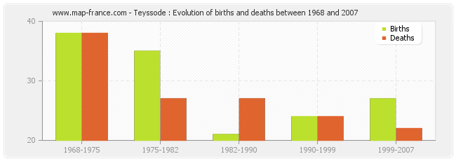 Teyssode : Evolution of births and deaths between 1968 and 2007