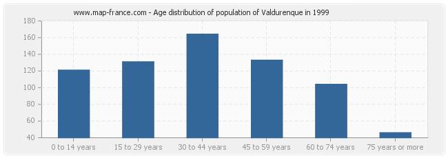 Age distribution of population of Valdurenque in 1999