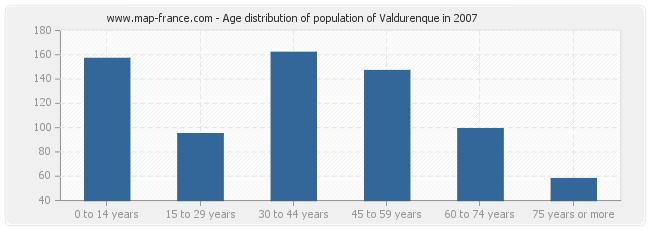 Age distribution of population of Valdurenque in 2007