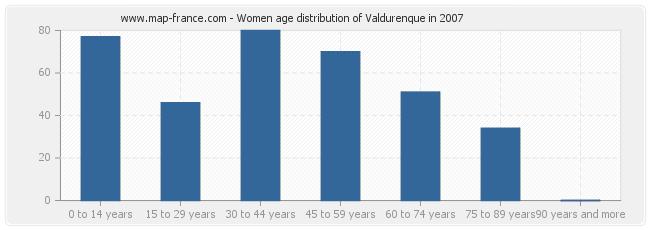 Women age distribution of Valdurenque in 2007