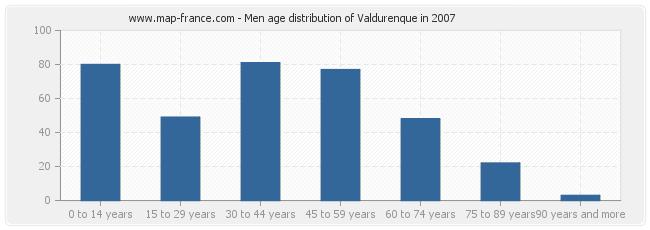 Men age distribution of Valdurenque in 2007
