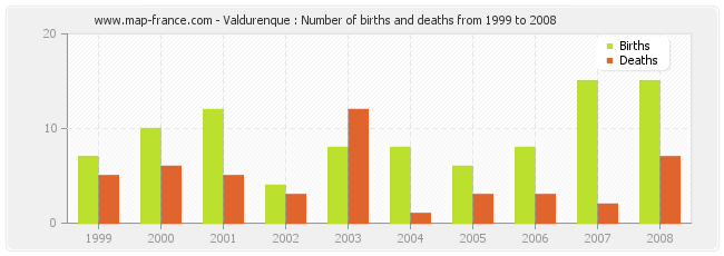 Valdurenque : Number of births and deaths from 1999 to 2008