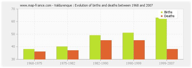 Valdurenque : Evolution of births and deaths between 1968 and 2007