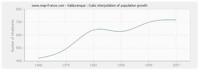 Valdurenque : Cubic interpolation of population growth