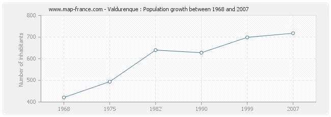Population Valdurenque