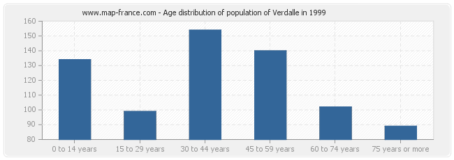 Age distribution of population of Verdalle in 1999