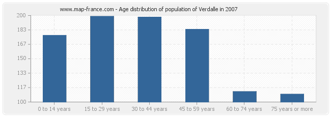 Age distribution of population of Verdalle in 2007