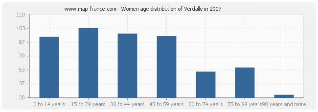 Women age distribution of Verdalle in 2007