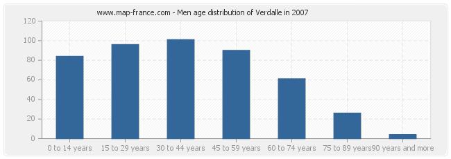 Men age distribution of Verdalle in 2007