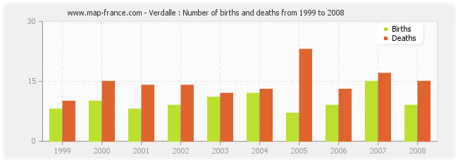 Verdalle : Number of births and deaths from 1999 to 2008