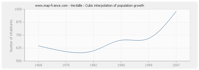 Verdalle : Cubic interpolation of population growth