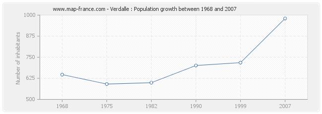 Population Verdalle