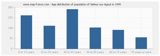 Age distribution of population of Vielmur-sur-Agout in 1999
