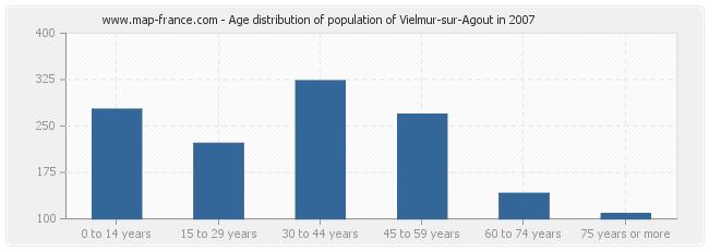 Age distribution of population of Vielmur-sur-Agout in 2007