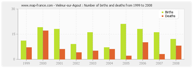 Vielmur-sur-Agout : Number of births and deaths from 1999 to 2008