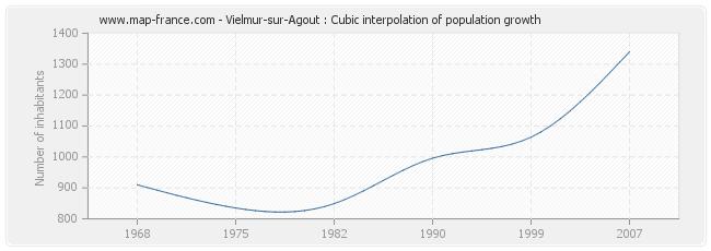 Vielmur-sur-Agout : Cubic interpolation of population growth