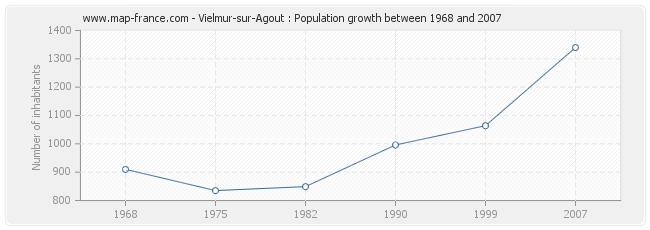 Population Vielmur-sur-Agout