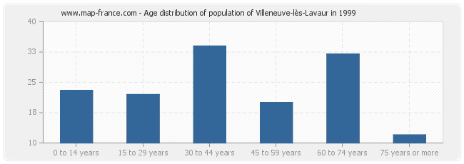 Age distribution of population of Villeneuve-lès-Lavaur in 1999