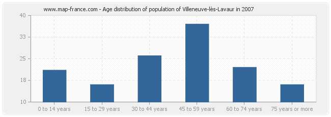 Age distribution of population of Villeneuve-lès-Lavaur in 2007