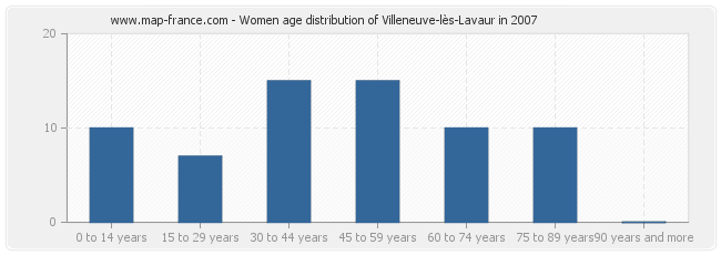 Women age distribution of Villeneuve-lès-Lavaur in 2007