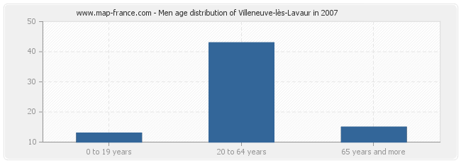 Men age distribution of Villeneuve-lès-Lavaur in 2007