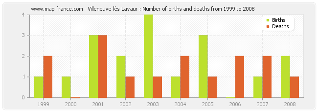 Villeneuve-lès-Lavaur : Number of births and deaths from 1999 to 2008