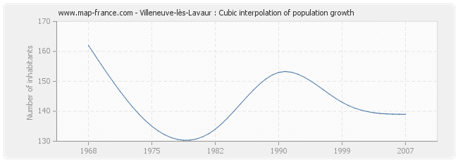 Villeneuve-lès-Lavaur : Cubic interpolation of population growth