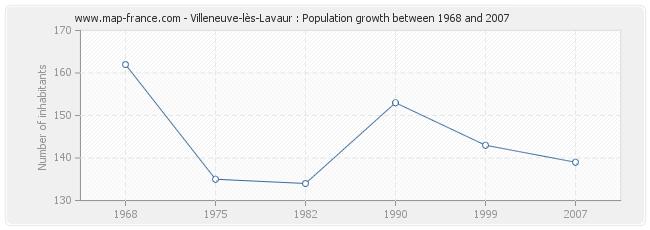 Population Villeneuve-lès-Lavaur