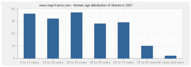 Women age distribution of Viterbe in 2007